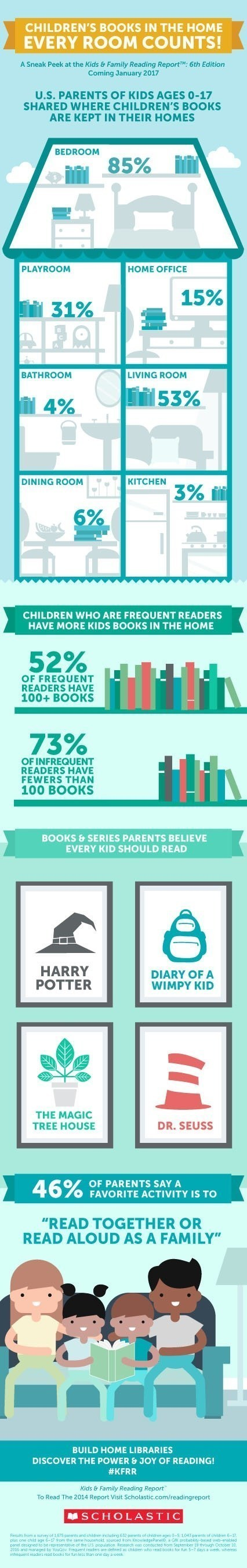 Sneak Peek of the Scholastic Kids & Family Reading Report(TM): 6th Edition (January 2017) reveals key data about the number of books in U.S. homes and where books are most commonly found. For more information, visit: scholastic.com/readingreport.