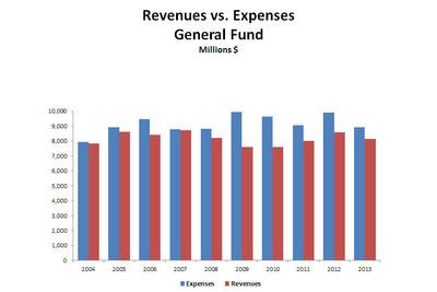 Revenues vs. Expenses (PRNewsFoto/Puerto Rico Treasury Department)