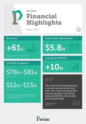 Perion Reports Q2 2016 GAAP Revenues Of $78.0 Million, Fourth Consecutive Sequential Quarter Of Growth