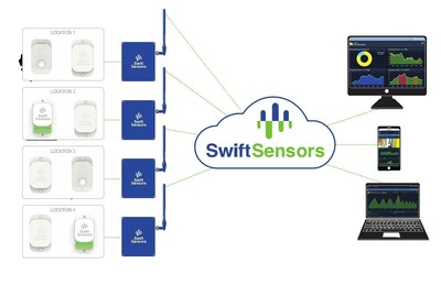 Swift Sensors Cloud Wireless Sensor System