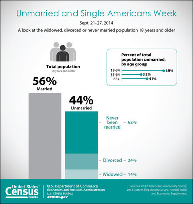 Unmarried Singles Week from the U.S. Census Bureau -- According to the U.S. Census Bureau, in 2013 there were 105 million unmarried people in the nation 18 and older, which made up 44 percent of all U.S. residents. (PRNewsFoto/U.S. Census Bureau)