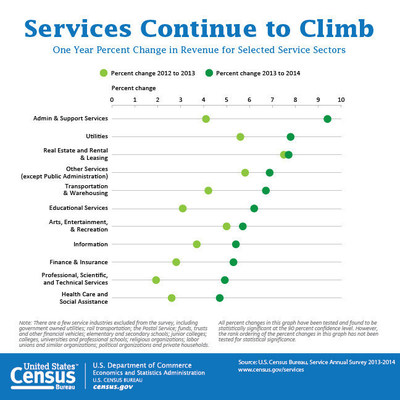Revenues climbed for all the service sectors between 2013 and 2014, including 5.3 percent for information, 4.7 percent for health care and social assistance, and 7.8 percent for utilities.