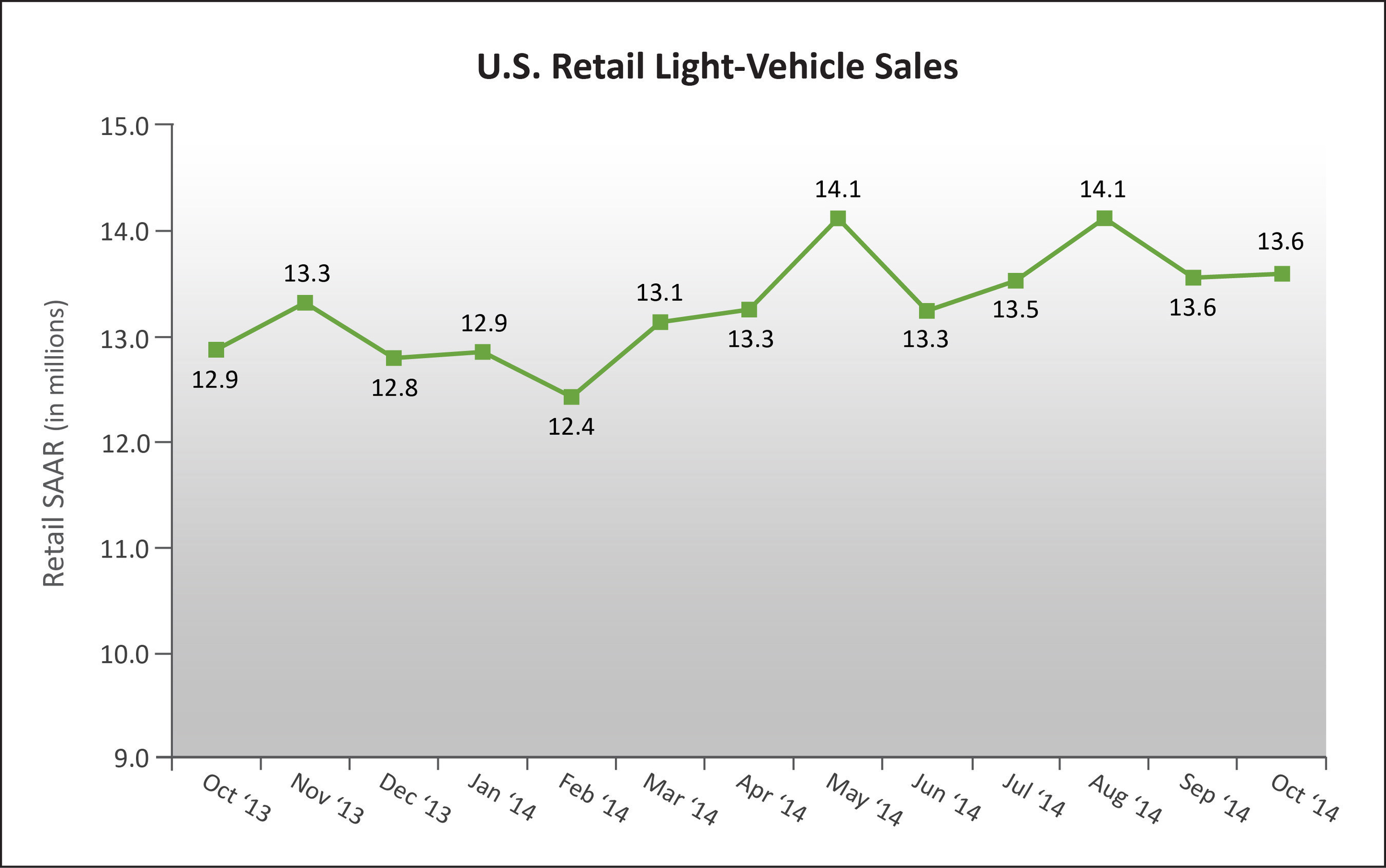 U.S. Retail SAAR-October 2013 to October 2014 (in millions of units)