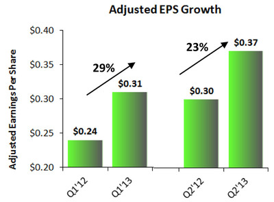 Adjusted EPS Growth.  (PRNewsFoto/PolyOne Corporation)