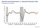Chemical Activity Barometer Continues Strong Performance With Eighth Consecutive Gain