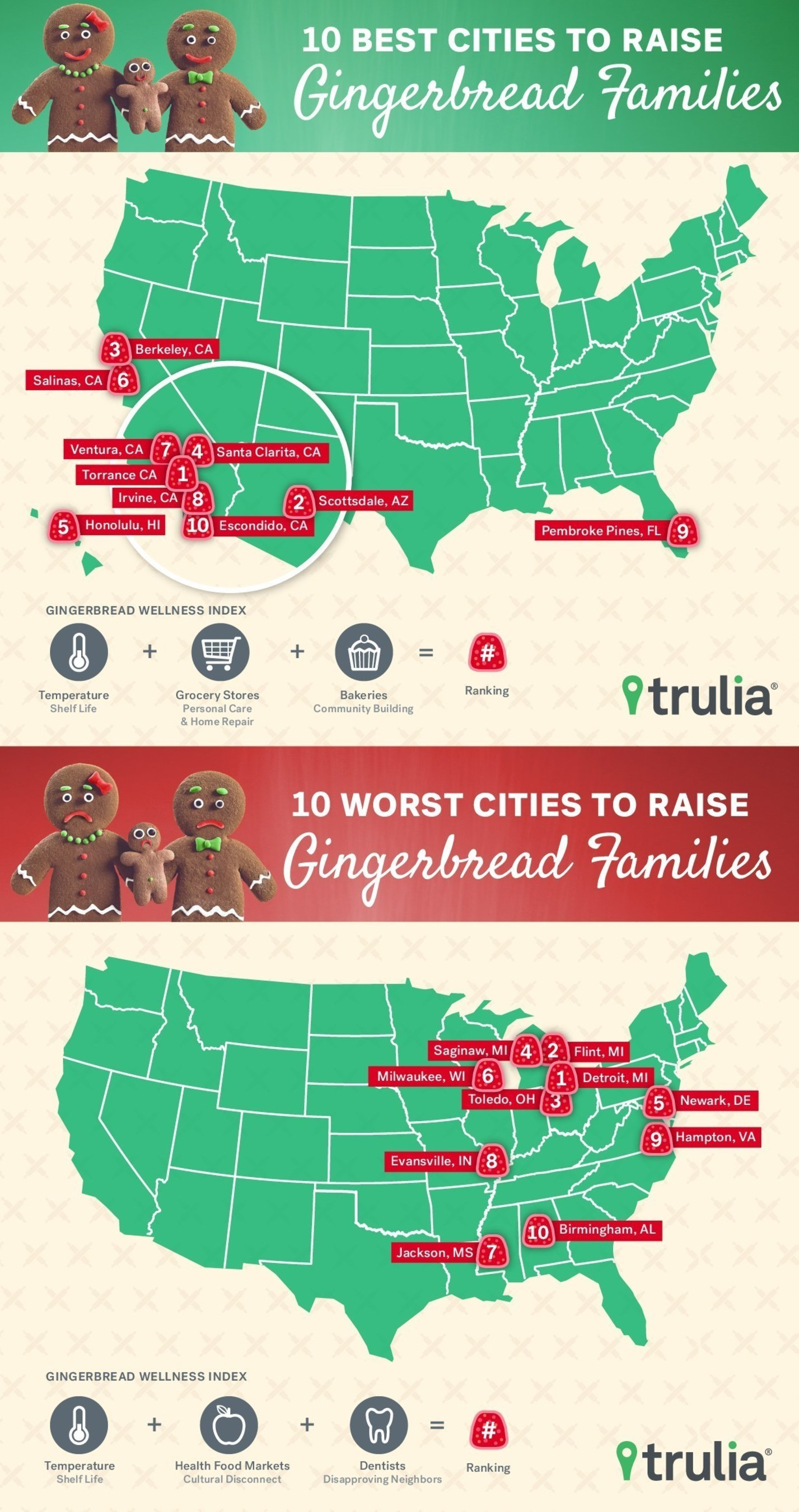 Find out what are the best and worst cities to raise a gingerbread family. For more information visit ...