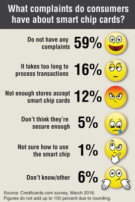 how to read emv chip data
