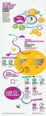 Teenage Clicks - Are You Ready for the Digital First Era?