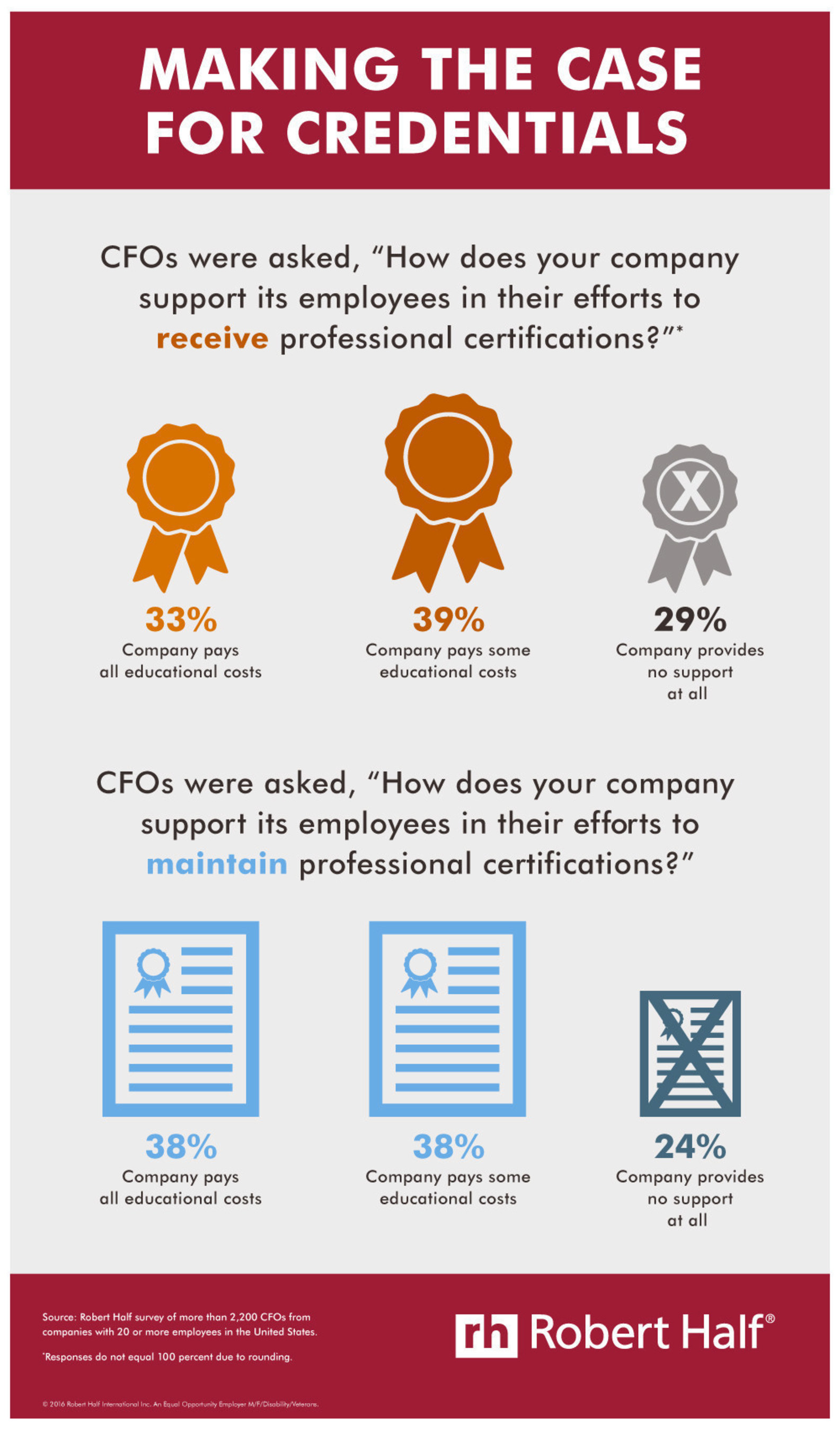 Making the Case for Credentials