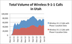 FCC Data Show More Than One-Third of 9-1-1 Calls from Cell Phones in Utah Delivered Without Accurate Location Information