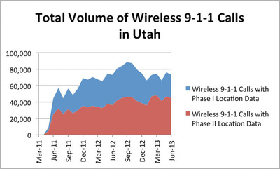 FCC data show 1/3 of Utah 9-1-1 calls from cell phones lack location information. Source: Federal Communications Commission, http://www.fcc.gov/encyclopedia/phase-2-data-sets.  (PRNewsFoto/Find Me 911 Coalition)