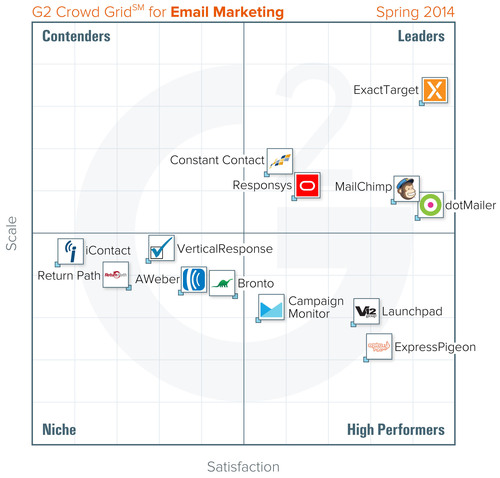 G2 Crowd's Email Marketing Software Grid(SM).  (PRNewsFoto/G2 Crowd)