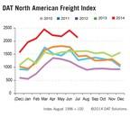Truckload Spot Market 5 Year Trend (PRNewsFoto/DAT Solutions)