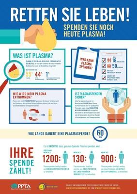 Die Blutspende ist den meisten ein Begriff, aber was ist mit der Plasmaspende? Aus Plasma werden Arzneimittel hergestellt, um Menschen mit seltenen und chronischen Krankheiten zu behandeln. Feiern Sie mit uns die Internationale Plasma Awareness Woche und erfahren Sie mehr uber die Plasmaspende unter www.dieplasmaspende.de - www.dieplasmaspende.at  Jede Spende z?hlt! Spenden auch Sie und helfen Sie Menschen mit seltenen, chronischen Erkrankungen. Feiern Sie mit uns die Internationale Plasma Awareness Woche und erfahren Sie mehr uber die Plasmaspende unter www.dieplasmaspende.de - www.dieplasmaspende.at (PRNewsFoto/PPTA)
