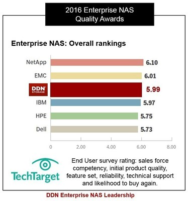DDN Enterprise NAS Leadership