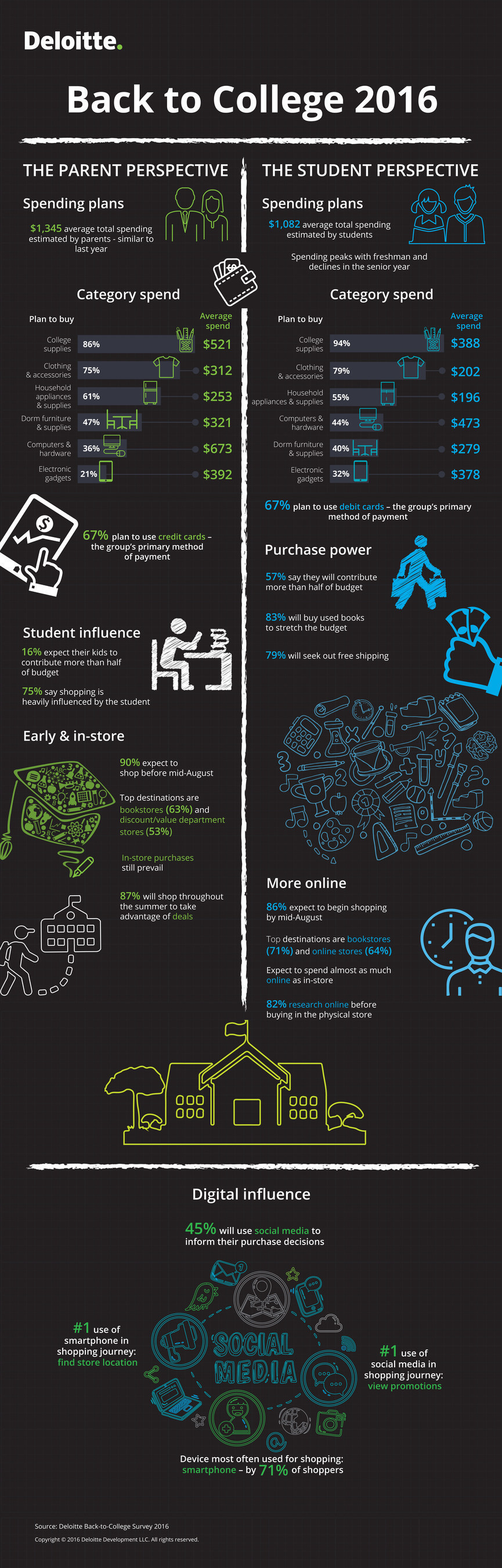 Back-to-College Infographic 2016.