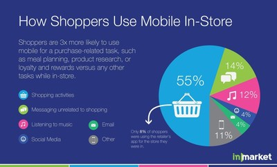 inMarket: How Shoppers Use Mobile In-Store