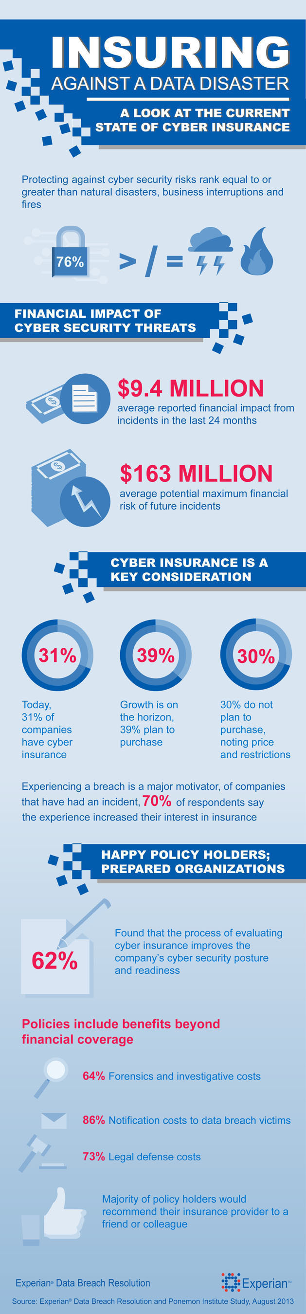 Insuring Against a Natural Disaster - Experian Data Breach Resolution and Ponemon Institute study finds growing  ...