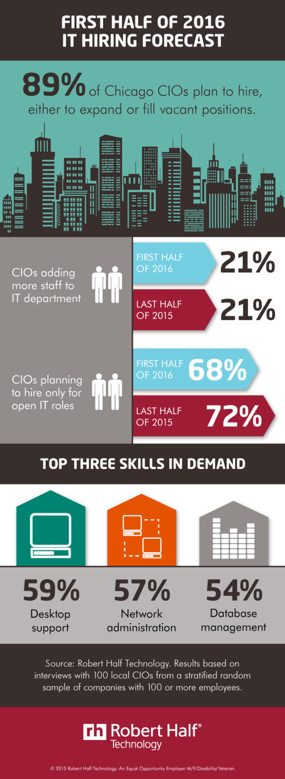 Robert Half Technology reveals Chicago IT hiring forecast for the first half of 2016.