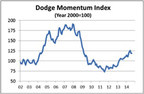 Dodge Momentum Index Makes Small Gain in August (PRNewsFoto/McGraw Hill Construction)