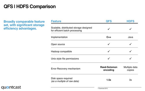 QFS | HDFS Comparison: Broadly comparable feature set, with significant storage efficiency advantages.  (PRNewsFoto/Quantcast)