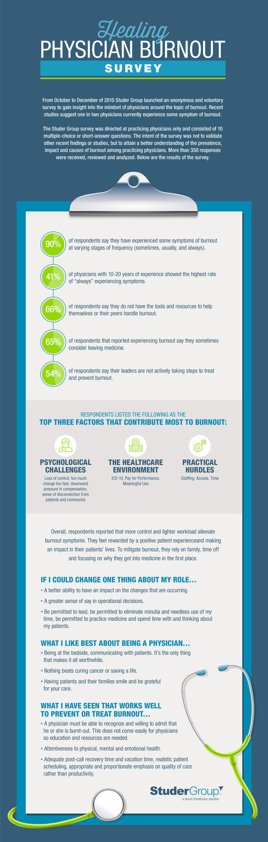 Studer Group, a Huron Healthcare Solution shares the results of a Healing Physician Burnout Survey. Ninety-percent of respondents reported experiencing some symptoms of burnout.