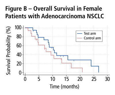 Figure B - Overall Survival in Female Patients with Adenocarcinoma NSCLC