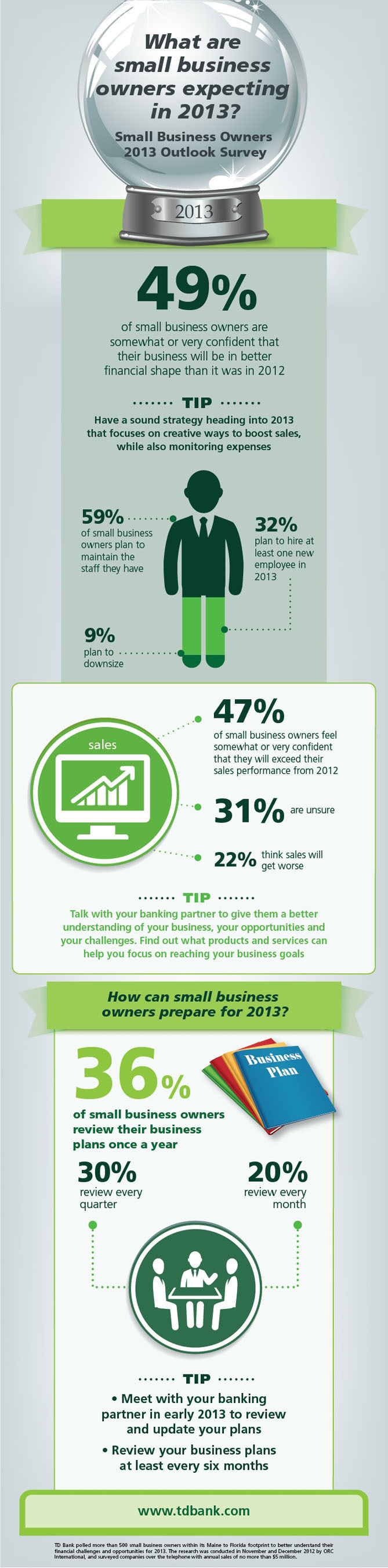 Small Business Owners Plan for Better Financial Health in 2013: TD Bank Survey. (PRNewsFoto/TD Bank) ...