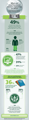 Small Business Owners Plan for Better Financial Health in 2013: TD Bank Survey. (PRNewsFoto/TD Bank) (PRNewsFoto/TD BANK)