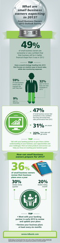 Small Business Owners Plan for Better Financial Health in 2013: TD Bank Survey. (PRNewsFoto/TD Bank) (PRNewsFoto/TD BANK)
