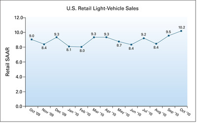 U.S. Retail SAAR from October 2009 to October 2010 (in millions of units).  (PRNewsFoto/J.D. Power and Associates)