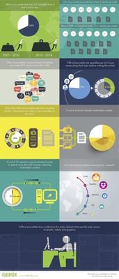 ISEBOX.com journalist survey results infographic