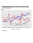 Global Semiconductor Sales Increase Slightly in March