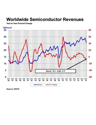 Year-to-year percent change in world semiconductor revenues over the past 20 years.