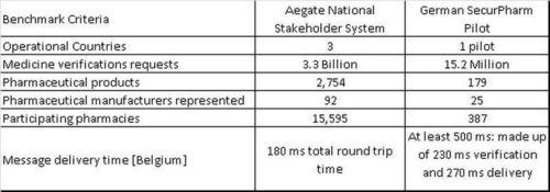 EU Falsified Medicines Directive; Aegate Highlights Belgium as the Real Benchmark (PRNewsFoto/Aegate)