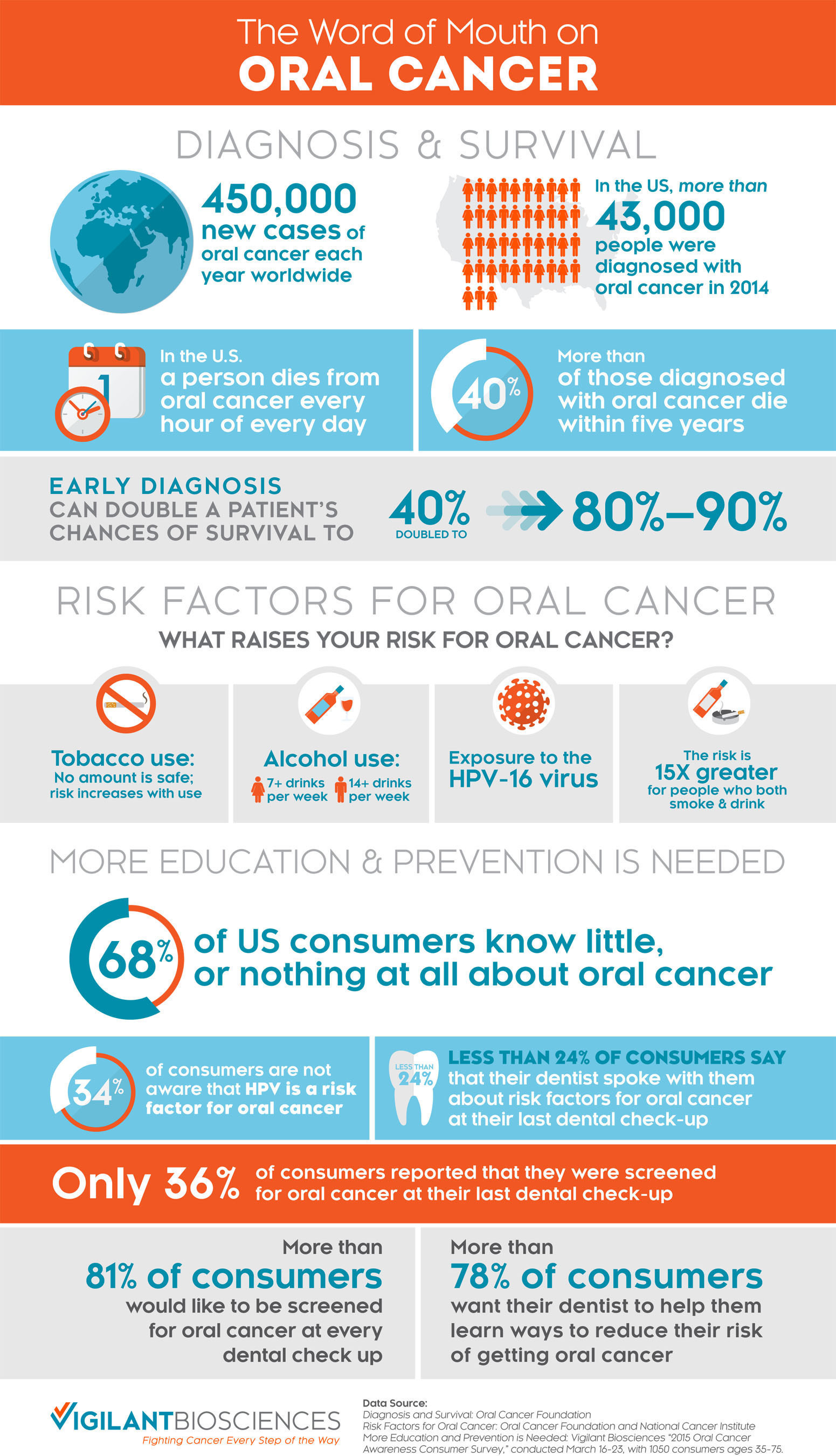 Premise Indicator Words: National Oral Cancer Awareness Survey Reveals Greater Need