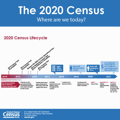 2016 Census Test will Refine Methods and Test New Technologies for 2020 Census