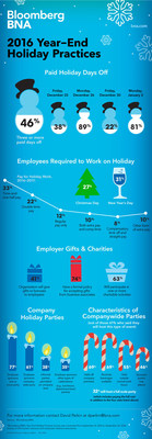 Nationwide Survey Sheds Light on Holiday Paid Days Off, Celebrations & Gifts for U.S. Workers
