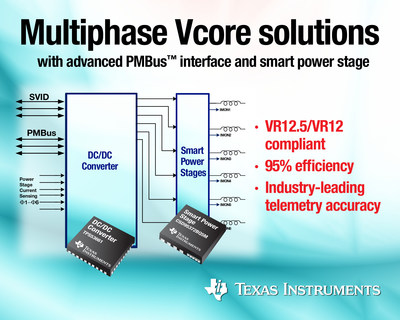 Compliant with Intel's VR12.5 and VR12 voltage regulation specifications, the TPS53661, TPS53641 and TPS53631 DC/DC controllers and CSD95372B and CSD95373B NexFET smart power stages are a state-of-the-art, digital multiphase solution to power the latest Intel Xeon processors. The complete solution features industry-leading efficiency at up to 95-percent in the smallest footprint. (PRNewsFoto/Texas Instruments Incorporated)