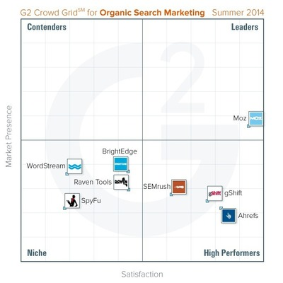 G2 Crowd Search Marketing Grid (PRNewsFoto/G2 Crowd)