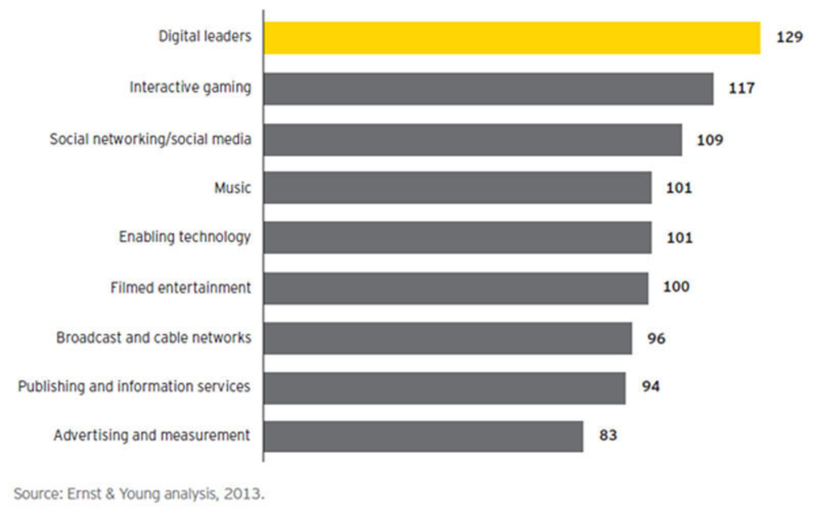 Media companies' digital revenues will overtake traditional revenues by 2015