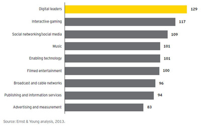 Agility Index.  (PRNewsFoto/Ernst & Young)