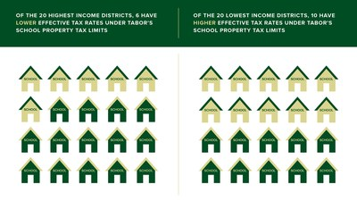 Research published by the Lincoln Institute of Land Policy shows inequities and unintended consequences as a result of Colorado's Taxpayer Bill of Rights property tax limit initiative.