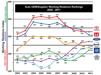 Toyota Back in 1st Place, Honda Drops to 2nd, Ford Maintains 3rd, While GM and Chrysler Continue to Improve in Annual Automaker-Supplier Working Relations Rankings.  (PRNewsFoto/Planning Perspectives, ACLAEYS)