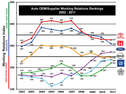Toyota Back in 1st Place, Honda Drops to 2nd, Ford Maintains 3rd, While GM and Chrysler Continue to