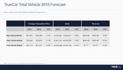 TrueCar Total Vehicle 2015 Forecast