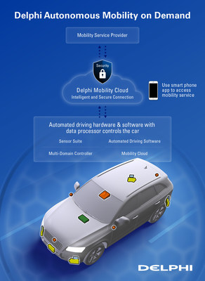 Delphi's Mobility Cloud and automated driving technologies support future Autonomous Mobility on Demand solutions.