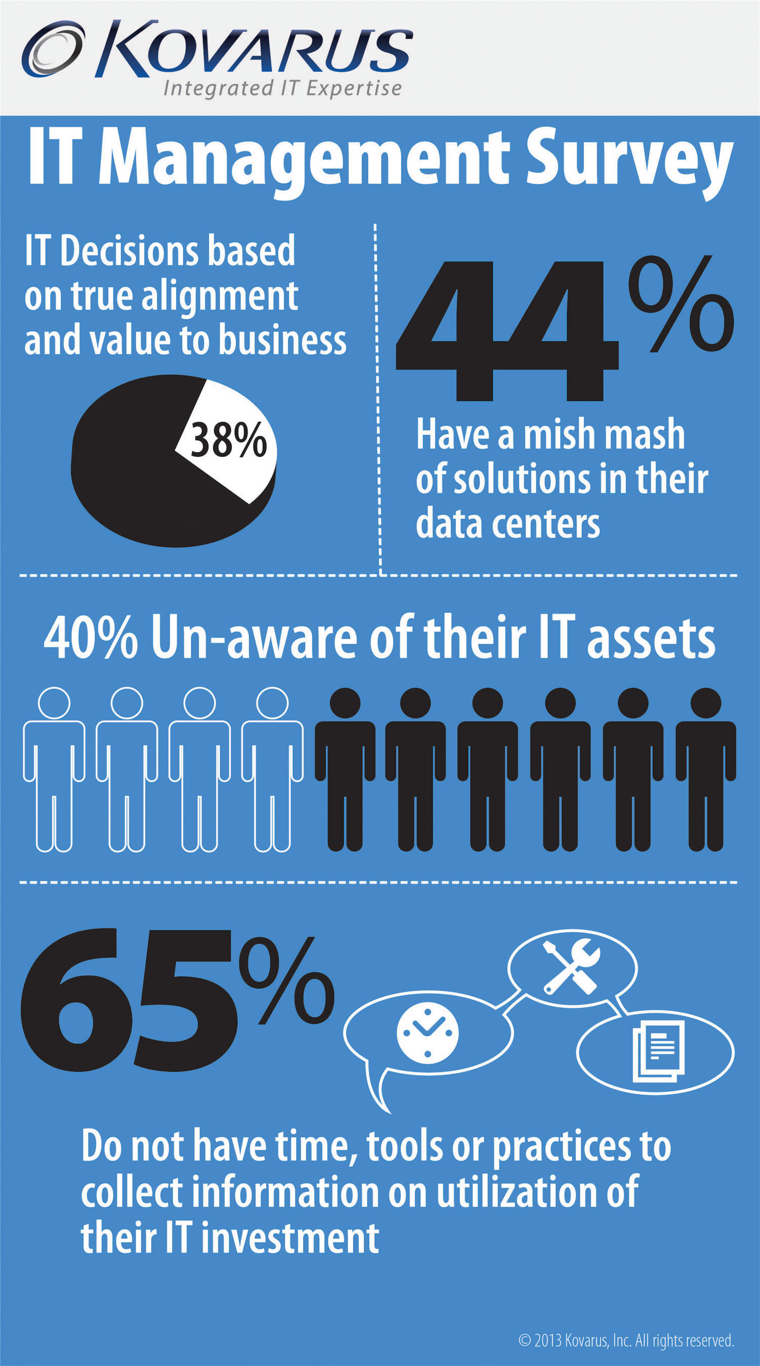According to a recent Kovarus survey, critical IT decisions are being made without accurate business insight. ...