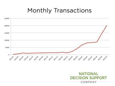 National Decision Support Company Content Delivery Platform Exceeds 200,000 Monthly Decision Support Transactions