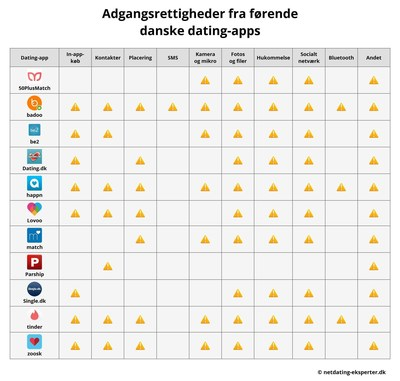 """The Security Risks of Dating Apps, Investigation Summer 2016: Analysis of the dangers of mobile use: access permissions of 11 leading dating apps for Android systems in Denmark (C) Netdating-Eksperter.dk (The use of these pictures for editorial purposes is free. Please publish under the reference """"Netdating-Eksperter.dk""""). (PRNewsFoto/Metaflake)"""